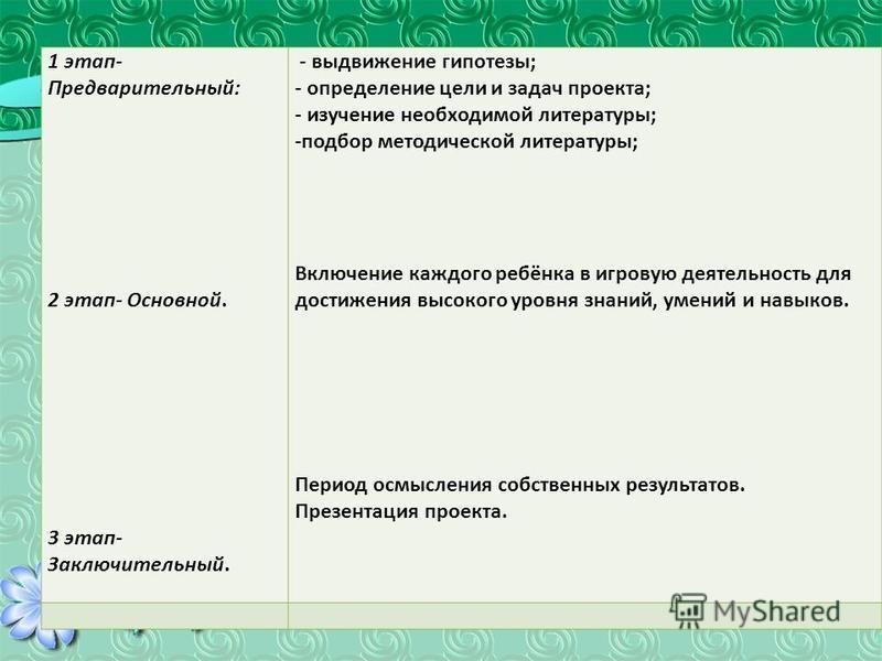 1 этап- Предварительный: 2 этап- Основной. 3 этап- Заключительный. - выдвижение гипотезы; - определение цели и задач проекта; - изучение необходимой литературы; -подбор методической литературы; Включение каждого ребёнка в игровую деятельность для дос
