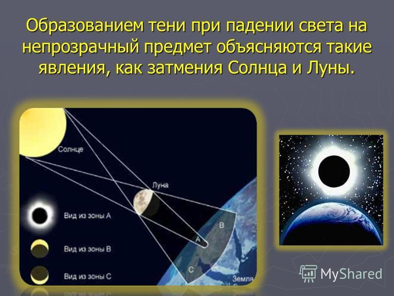 Образованием тени при падении света на непрозрачный предмет объясняются такие явления, как затмения Солнца и Луны.