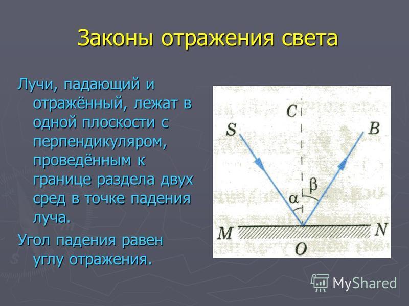 Законы отражения света Законы отражения света Лучи, падающий и отражённый, лежат в одной плоскости с перпендикуляром, проведённым к границе раздела двух сред в точке падения луча. Угол падения равен углу отражения.