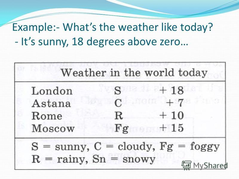 Example:- Whats the weather like today? - Its sunny, 18 degrees above zero…