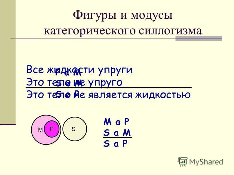 Фигуры и модусы категорического силлогизма Все жидкости упруги Это тело не упруго Это тело не является жидкостью P a M S е M S e P M P S M a P S a M S a P
