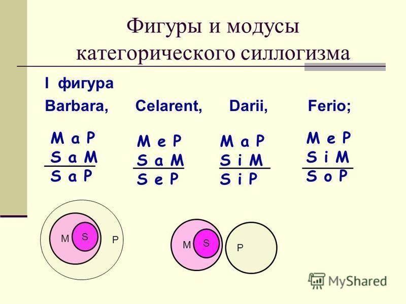 Фигуры и модусы категорического силлогизма I фигура Barbara, Celarent, Darii, Ferio; M a P S a M S a P M e P S a M S e P M a P S i M S i P M e P S i M S o P M S P M S P