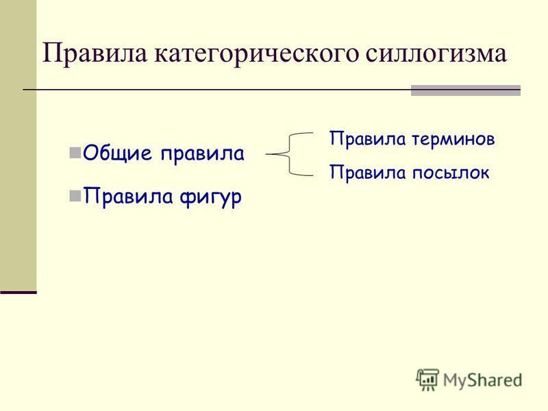 Правила категорического силлогизма Общие правила Правила фигур Правила терминов Правила посылок