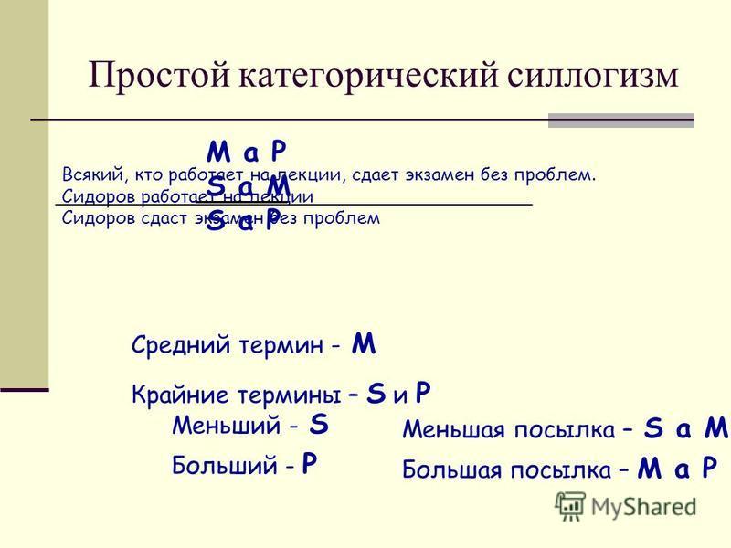 Простой категорический силлогизм Всякий, кто работает на лекции, сдает экзамен без проблем. Сидоров работает на лекции Сидоров сдаст экзамен без проблем M a P S a M S a P Средний термин - M Крайние термины – S и P Меньший - S Больший - P Меньшая посы