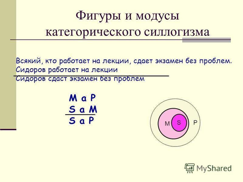 Фигуры и модусы категорического силлогизма Всякий, кто работает на лекции, сдает экзамен без проблем. Сидоров работает на лекции Сидоров сдаст экзамен без проблем M a P S a M S a P M S P