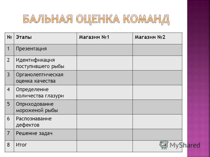 Этапы Магазин 1Магазин 2 1Презентация 2Идентификация поступившего рыбы 3Органолептическая оценка качества 4Определение количества глазури 5Оприходование мороженой рыбы 6Распознавание дефектов 7Решение задач 8Итог