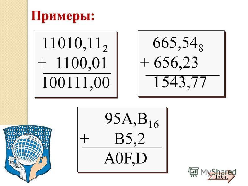 Примеры: 11010,11 2 + 1100,01 11010,11 2 + 1100,01 665,54 8 + 656,23 665,54 8 + 656,23 95A,B 16 + B5,2 95A,B 16 + B5,2 11010,11 2 + 1100,01 100111,00 11010,11 2 + 1100,01 100111,00 665,54 8 + 656,23 1 543,77 665,54 8 + 656,23 1 543,77 95A,B 16 + B5,2