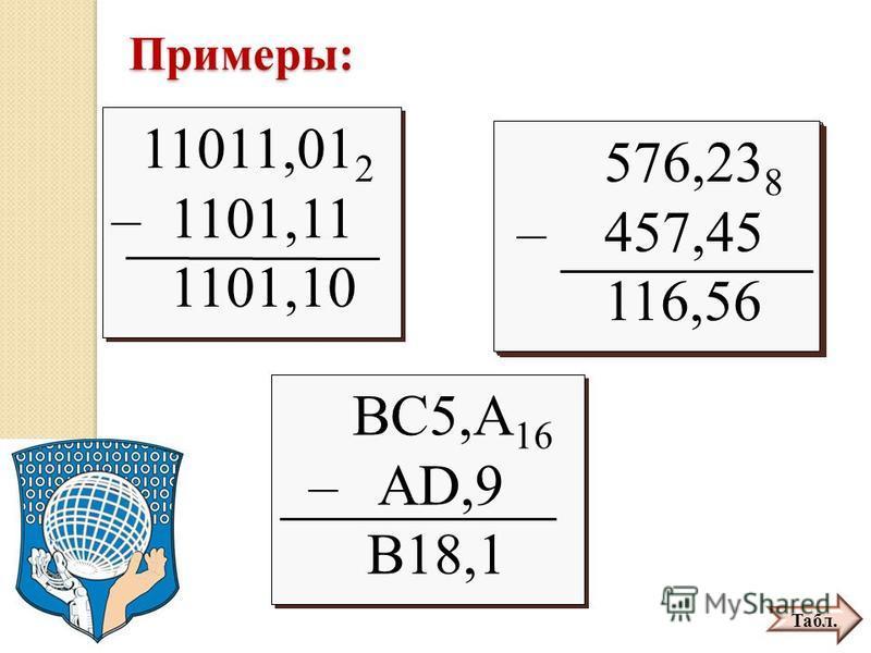 Примеры: 11011,01 2 – 1101,11 11011,01 2 – 1101,11 576,23 8 – 457,45 576,23 8 – 457,45 BC5,A 16 – AD,9 BC5,A 16 – AD,9 11011,01 2 – 1101,11 1101,10 11011,01 2 – 1101,11 1101,10 BC5,A 16 – AD,9 B18,1 BC5,A 16 – AD,9 B18,1 576,23 8 – 457,45 116,56 576,