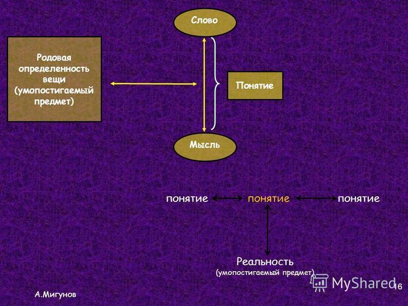 А.Мигунов 16 Слово Мысль Родовая определенность вещи (умопостигаемый предмет) Понятие понятие Реальность (умопостигаемый предмет)