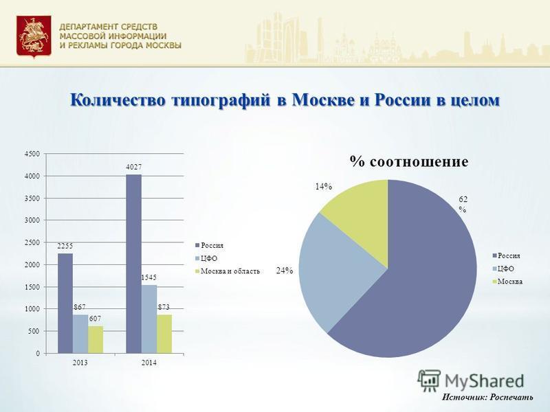 Количество типографий в Москве и России в целом Источник: Роспечать 62 % 24% 14%