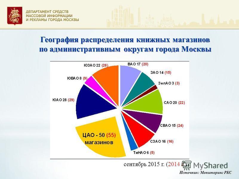 География распределения книжных магазинов по административным округам города Москвы сентябрь 2015 г. (2014 г.) Источник: Мониторинг РКС