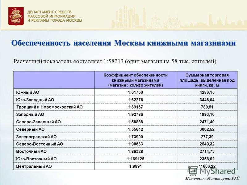 Обеспеченность населения Москвы книжными магазинами Расчетный показатель составляет 1:58213 (один магазин на 58 тыс. жителей) Коэффициент обеспеченности книжными магазинами (магазин : кол-во жителей) Суммарная торговая площадь, выделенная под книги,