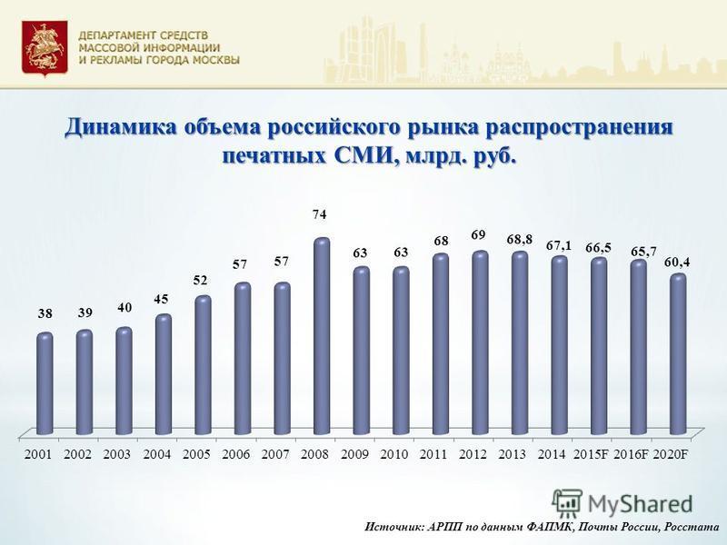 Источник: АРПП по данным ФАПМК, Почты России, Росстата Динамика объема российского рынка распространения печатных СМИ, млрд. руб.