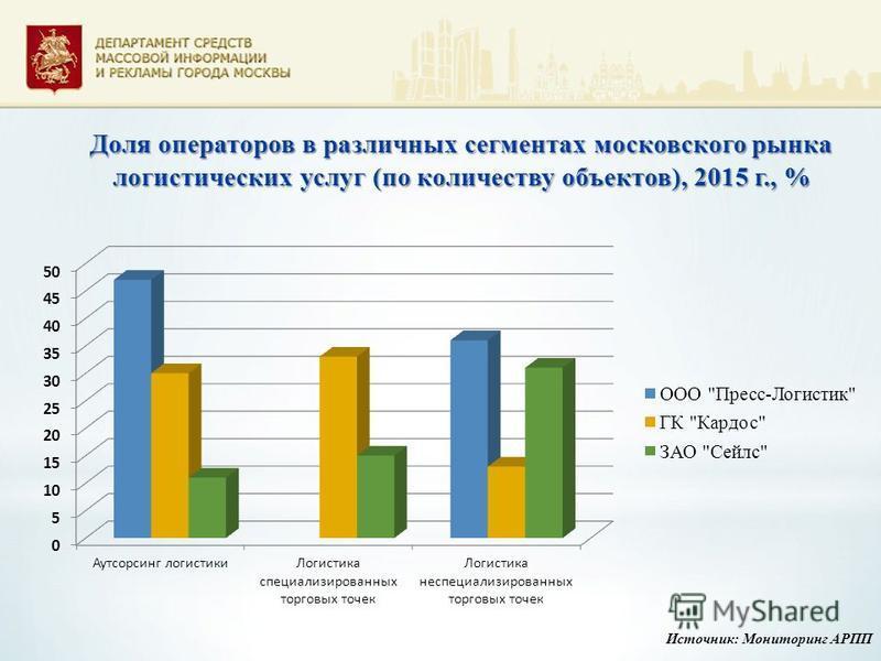 Доля операторов в различных сегментах московского рынка логистических услуг (по количеству объектов), 2015 г., % Источник: Мониторинг АРПП