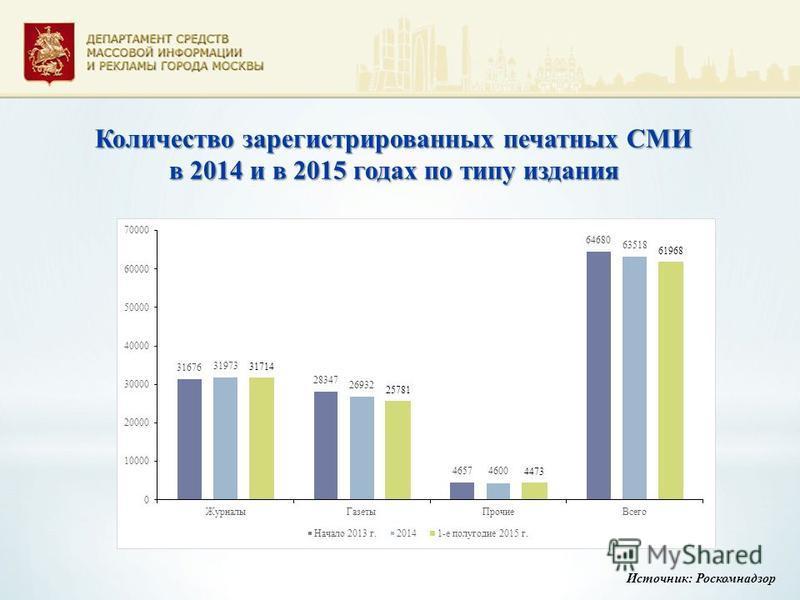 Количество зарегистрированных печатных СМИ в 2014 и в 2015 годах по типу издания Источник: Роскомнадзор