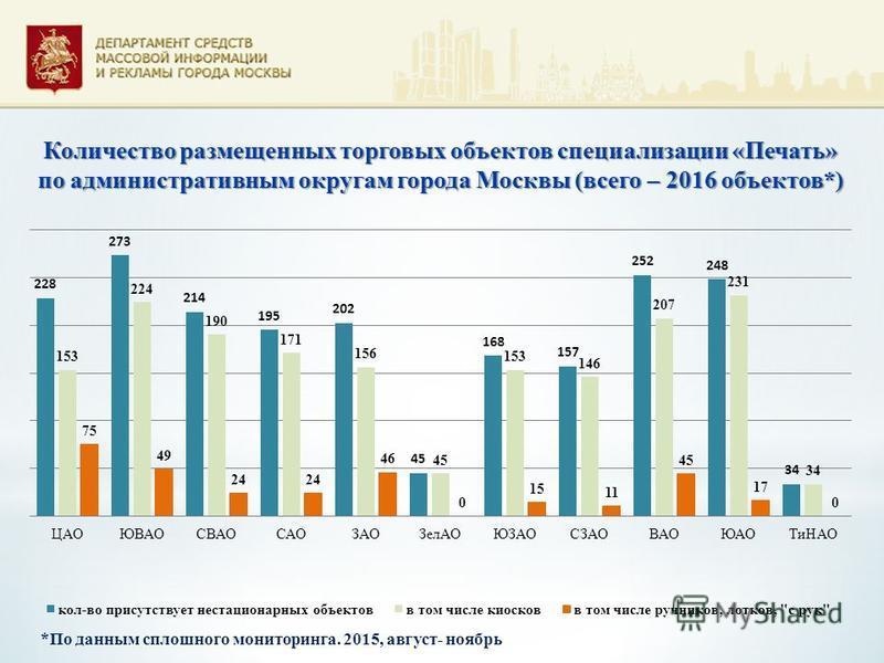 Количество размещенных торговых объектов специализации «Печать» по административным округам города Москвы (всего – 2016 объектов*) *По данным сплошного мониторинга. 2015, август- ноябрь