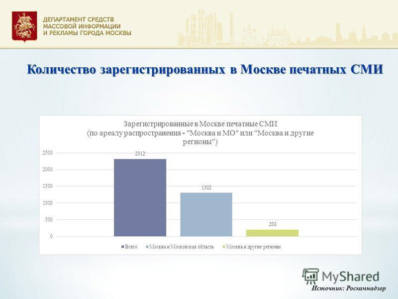 Количество зарегистрированных в Москве печатных СМИ Источник: Роскомнадзор