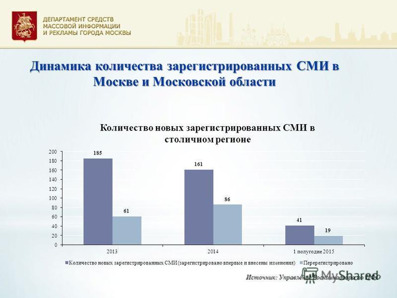 Динамика количества зарегистрированных СМИ в Москве и Московской области Источник: Управление Роскомнадзора по ЦФО