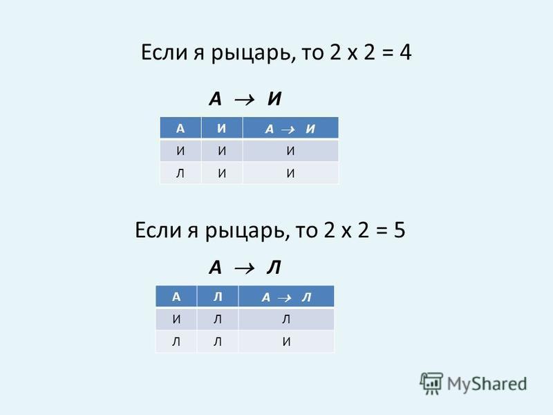 Если я рыцарь, то 2 х 2 = 4 А И АИ ИИИ ЛИИ Если я рыцарь, то 2 х 2 = 5 А Л АЛ ИЛЛ ЛЛИ