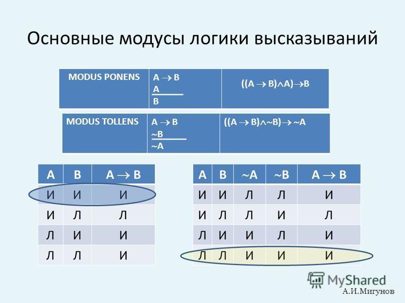 Основные модусы логики высказываний MODUS TOLLENS A B B A ((A B) B) A MODUS PONENS A B A B ((A B) A) B АВ A B ИИИ ИЛЛ ЛИИ ЛЛИ А.И.Мигунов АВ A BA B ИИЛЛИ ИЛЛИЛ ЛИИЛИ ЛЛИИИ