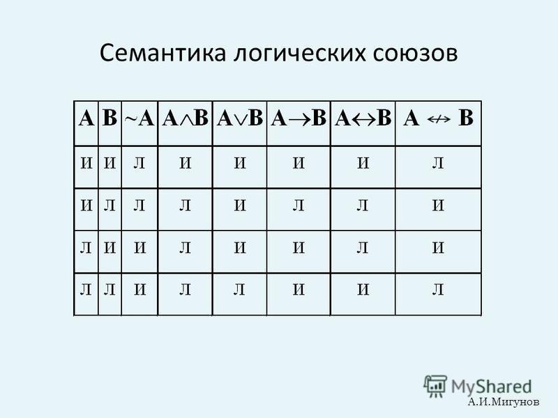 Семантика логических союзов А.И.Мигунов