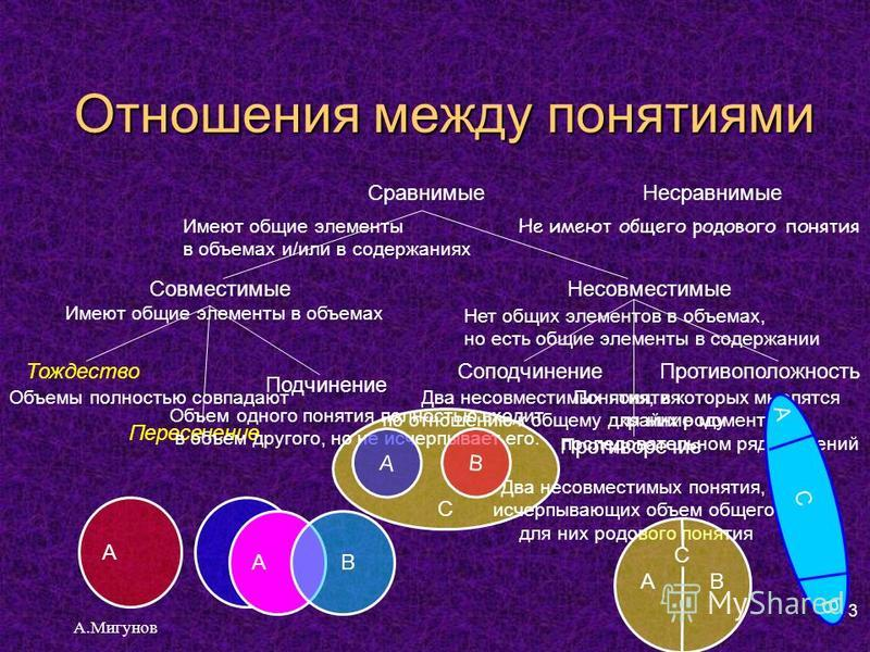 Отношения между понятиями А.Мигунов 13 С Сравнимые Несравнимые Совместимые Несовместимые Тождество Подчинение Пересечение Соподчинение Противоположность Противоречие Имеют общие элементы в объемах и/или в содержаниях Имеют общие элементы в объемах Об