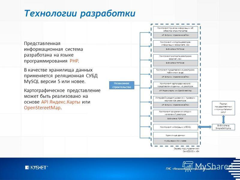 ГИС «Незаконное строительство» Технологии разработки Представленная информационная система разработана на языке программирования PHP. В качестве хранилища данных применяется реляционная СУБД MySQL версии 5 или новее. Картографическое представление мо