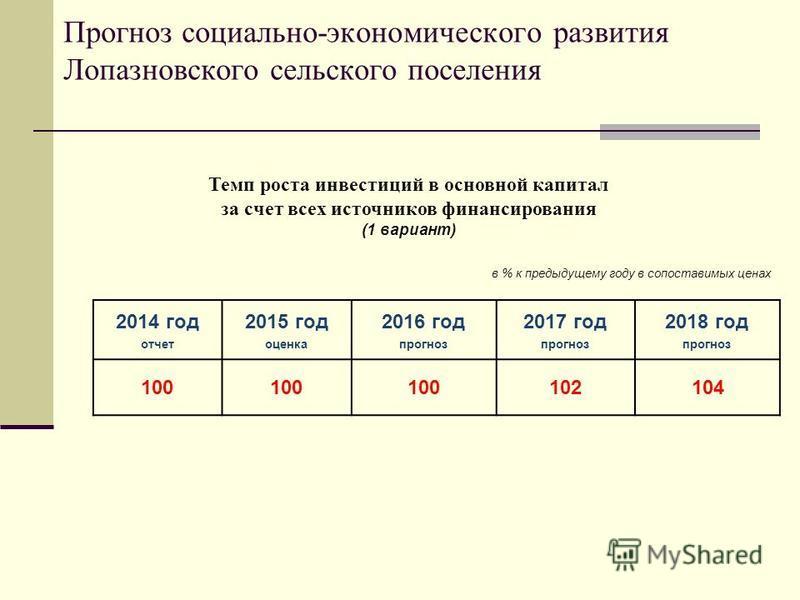 2014 год отчет 2015 год оценка 2016 год прогноз 2017 год прогноз 2018 год прогноз 100 102104 в % к предыдущему году в сопоставимых ценах Темп роста инвестиций в основной капитал за счет всех источников финансирования (1 вариант) Прогноз социально-эко