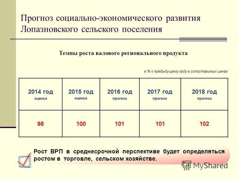 Прогноз социально-экономического развития Лопазновского сельского поселения 2014 год оценка 2015 год оценка 2016 год прогноз 2017 год прогноз 2018 год прогноз 98100101 102 в % к предыдущему году в сопоставимых ценах Темпы роста валового регионального