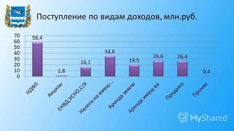 Поступление по видам доходов, млн.руб.