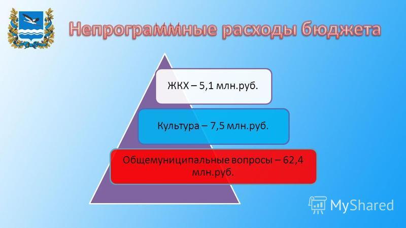 ЖКХ – 5,1 млн.руб.Культура – 7,5 млн.руб. Общемуниципальные вопросы – 62,4 млн.руб.