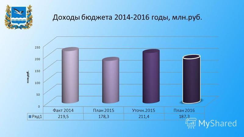 Доходы бюджета 2014-2016 годы, млн.руб.