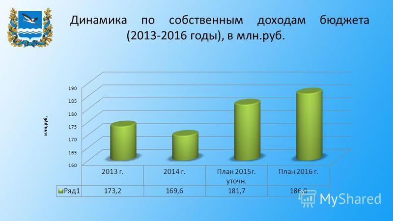 Динамика по собственным доходам бюджета (2013-2016 годы), в млн.руб.
