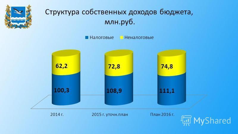 Структура собственных доходов бюджета, млн.руб.