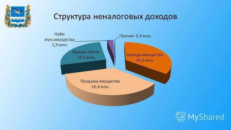 Структура неналоговых доходов