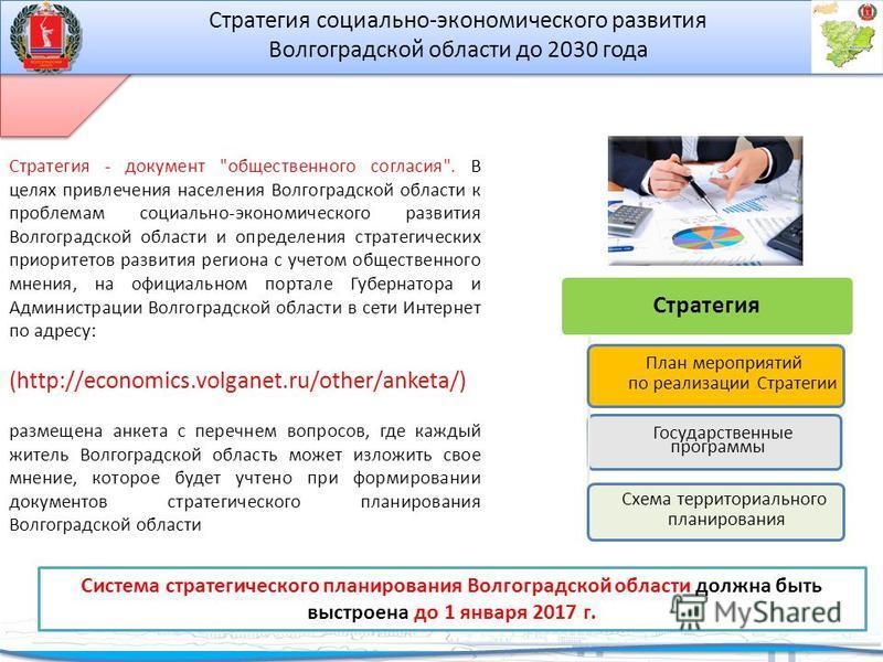 Стратегия Государственные программы Схема территориального планирования План мероприятий по реализации Стратегии Стратегия - документ
