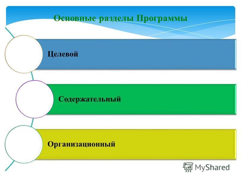 Целевой Содержательный Организационный Основные разделы Программы