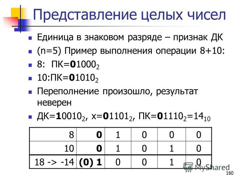 160 Представление целых чисел Единица в знаковом разряде – признак ДК (n=5) Пример выполнения операции 8+10: 8: ПК=01000 2 10:ПК=01010 2 Переполнение произошло, результат неверен ДК=10010 2, х=01101 2, ПК=01110 2 =14 10 801000 1001010 18 -> -14(0) 10