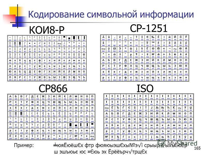 165 Кодирование символьной информации КОИ8-Р CP-1251 CP866ISO Пример: юяЁюёшЄх фтр фюяюыэшЄхыэї срыыр є ыхъЄюЁр ш эшъюьє юс ¤Єюь эх ЁрёёърчтрщЄх