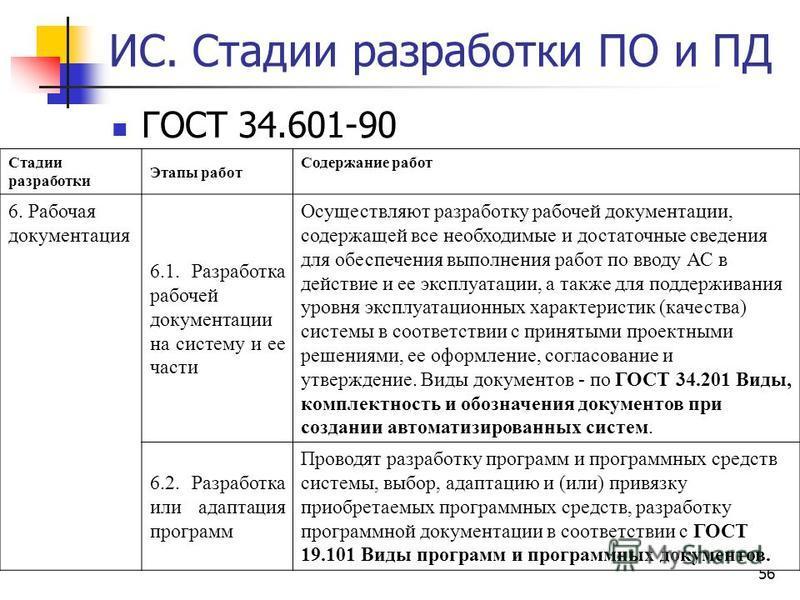 56 ИС. Стадии разработки ПО и ПД ГОСТ 34.601-90 Стадии разработки Этапы работ Содержание работ 6. Рабочая документация 6.1. Разработка рабочей документации на систему и ее части Осуществляют разработку рабочей документации, содержащей все необходимые