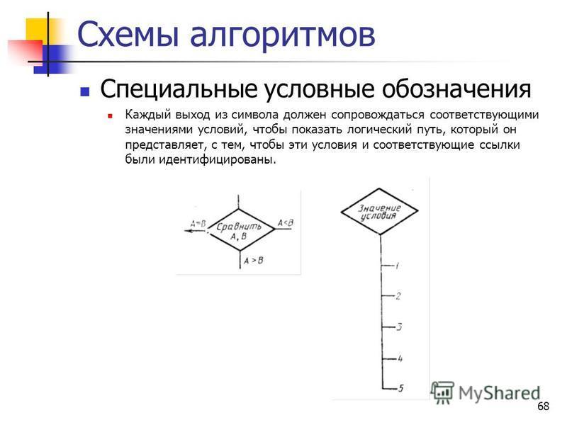 68 Схемы алгоритмов Специальные условные обозначения Каждый выход из символа должен сопровождаться соответствующими значениями условий, чтобы показать логический путь, который он представляет, с тем, чтобы эти условия и соответствующие ссылки были ид