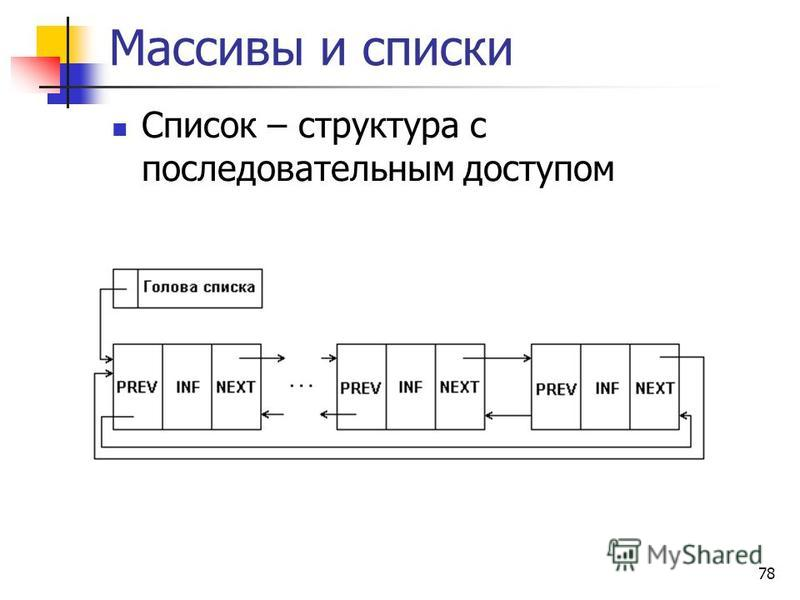 78 Массивы и списки Список – структура с последовательным доступом