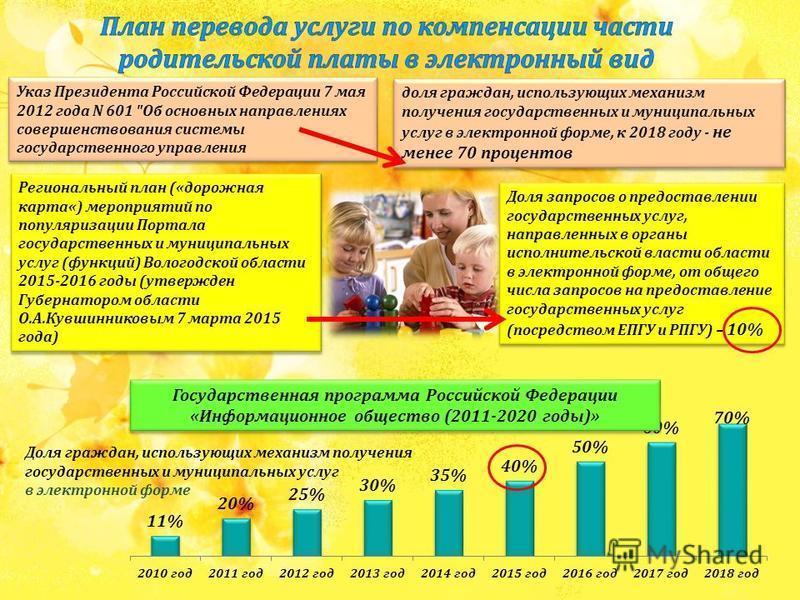 Услуга 2015 г.2016 г.2017 г. 10%30%70% Назначение и выплаты денежной компенсации части платы, взимаемой с родителей за содержание детей в государственных образовательных учреждениях Указ Президента Российской Федерации 7 мая 2012 года N 601