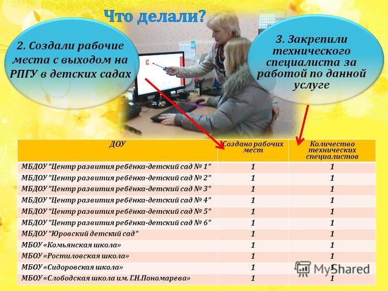 ДОУ Создано рабочих мест Количество технических специалистов МБДОУ