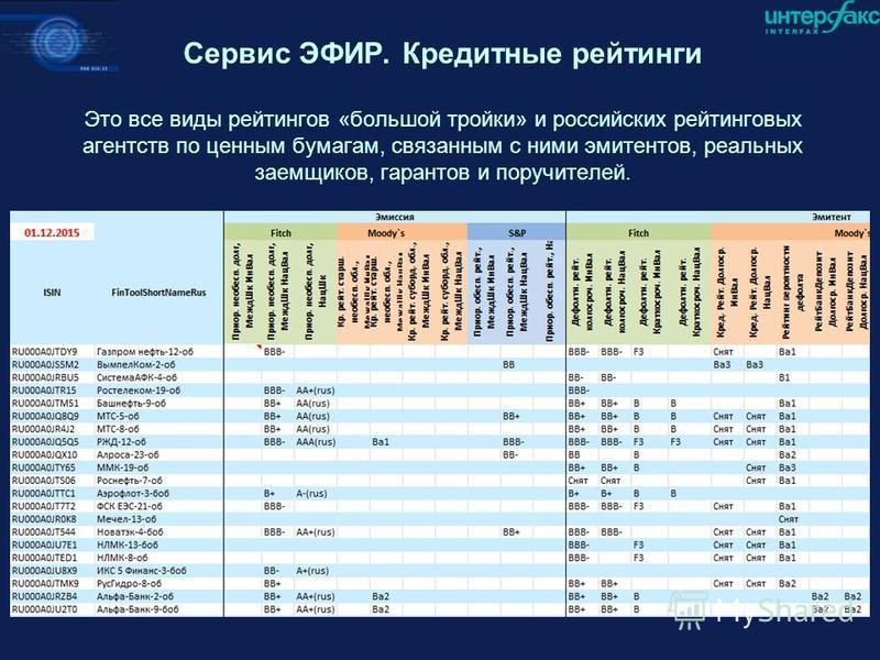 Сервис ЭФИР. Кредитные рейтинги Это все виды рейтингов «большой тройки» и российских рейтинговых агентств по ценным бумагам, связанным с ними эмитентов, реальных заемщиков, гарантов и поручителей.