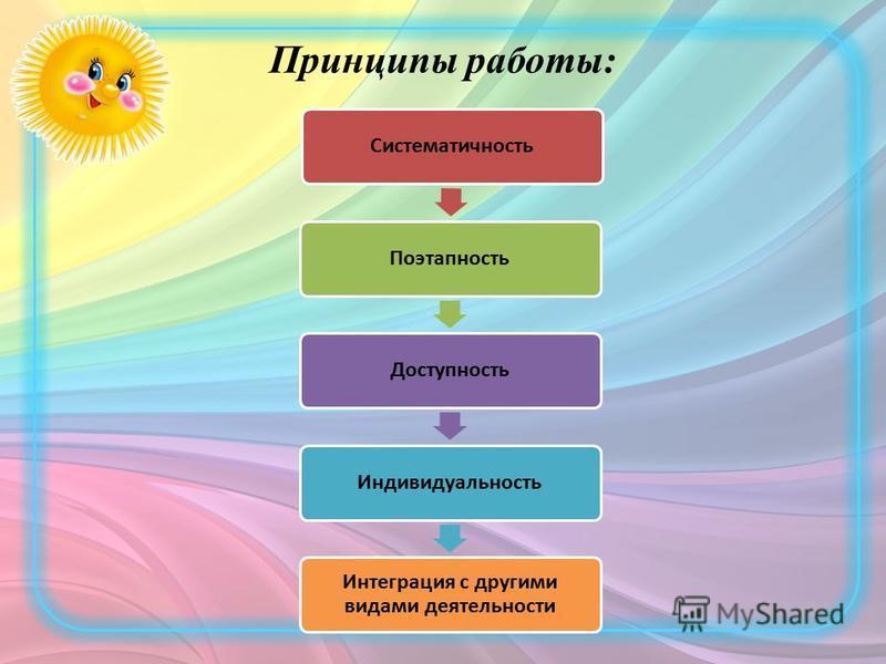 Принципы работы: Систематичность ПоэтапностьДоступность Индивидуальность Интеграция с другими видами деятельности
