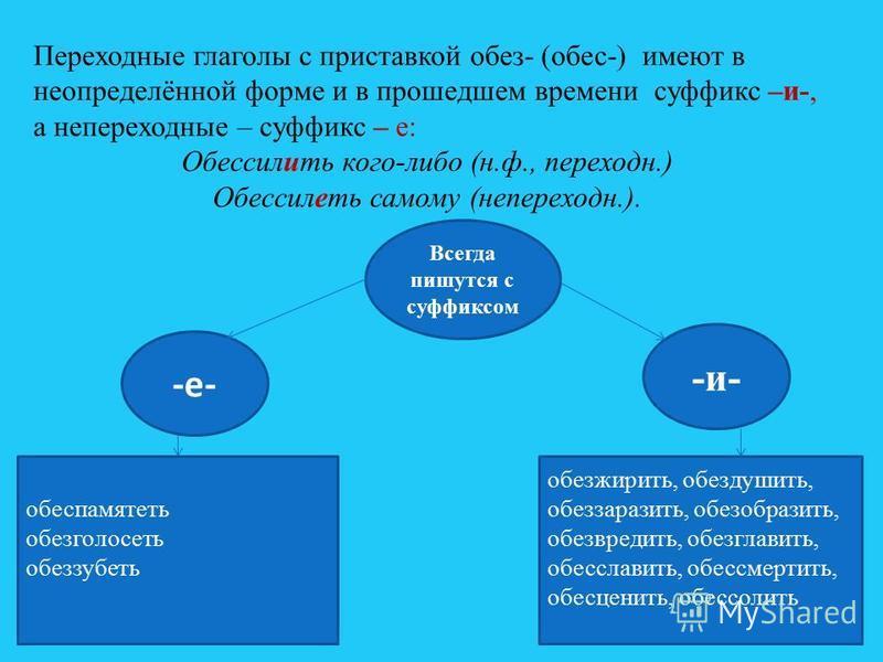 Переходные глаголы с приставкой обез- (обвес-) имеют в неопределённой форме и в прошедшем времени суффикс –и-, а непереходныйые – суффикс – е: Обессилить кого-либо (н.ф., переходн.) Обессилоть самому (непереходный.). Всегда пишутся с суффиксом -и- -е