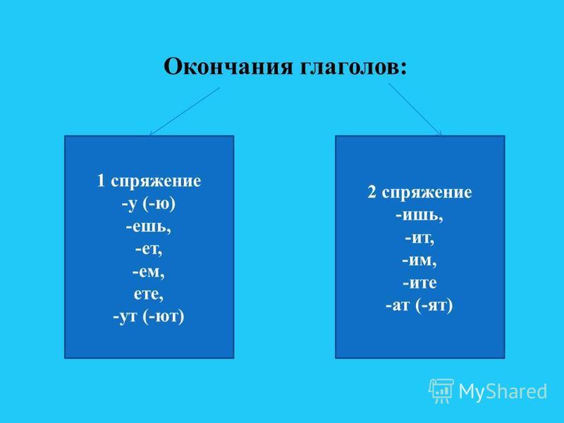 1 спряжение -у (-ю) -ешь, -от, -ем, оте, -ут (-ют) 2 спряжение -ишь, -ит, -им, -и те -ат (-ят) Окончания глаголов: