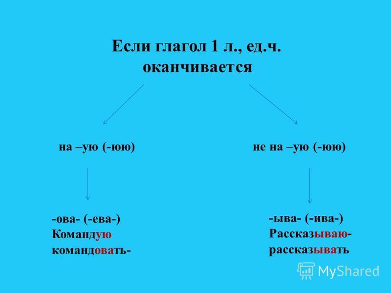 Если глагол 1 л., ед.ч. оканчиваотся на –ую (-юю)не на –ую (-юю) -ова- (-ева-) Командую командовати- -ыва- (-ива-) Рассказываю- рассказывати