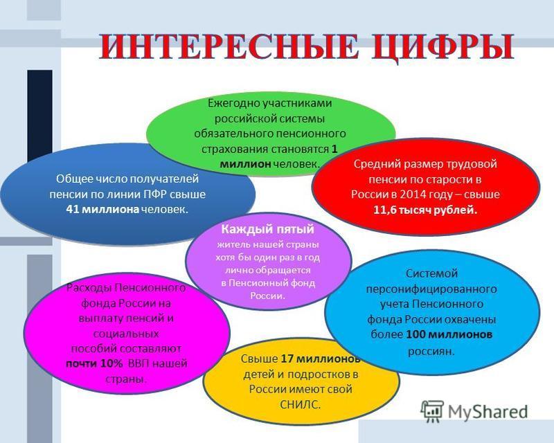 Общее число получателей пенсии по линии ПФР свыше 41 миллиона человек. Ежегодно участниками российской системы обязательного пенсионного страхования становятся 1 миллион человек. Средний размер трудовой пенсии по старости в России в 2014 году – свыше